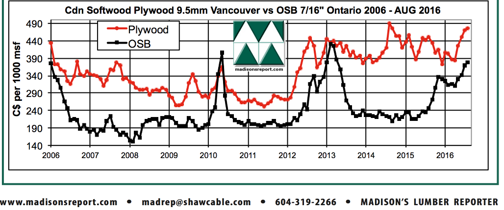 North America Commodity Softwood Lumber Price Comparison
