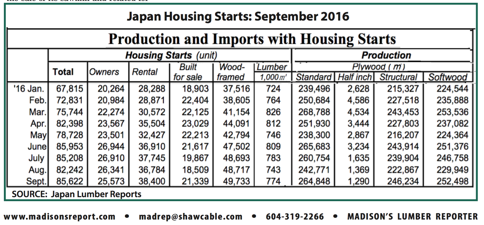 SOURCE: Japan Lumber Reports