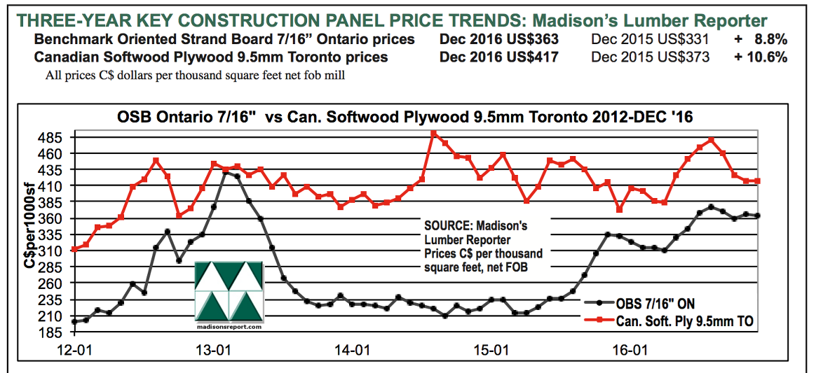 Building Materials Price Index Us December 2016