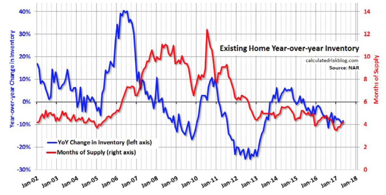 US New and Existing Home Sales, Inventory: May 2017