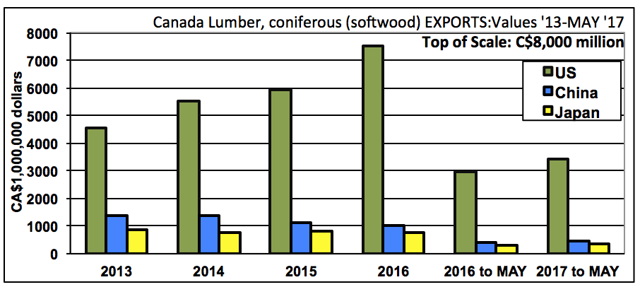 canadian soft wood lumber econimic essay This paper discusses the softwood lumber agreement between canada and the united states, which aims to resolve a longstanding trade.