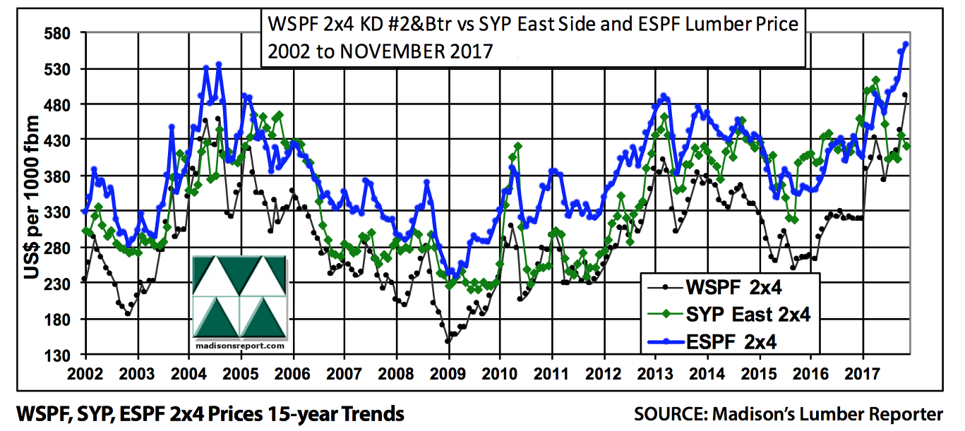 Year End For North America S Lumber Industry Arrives