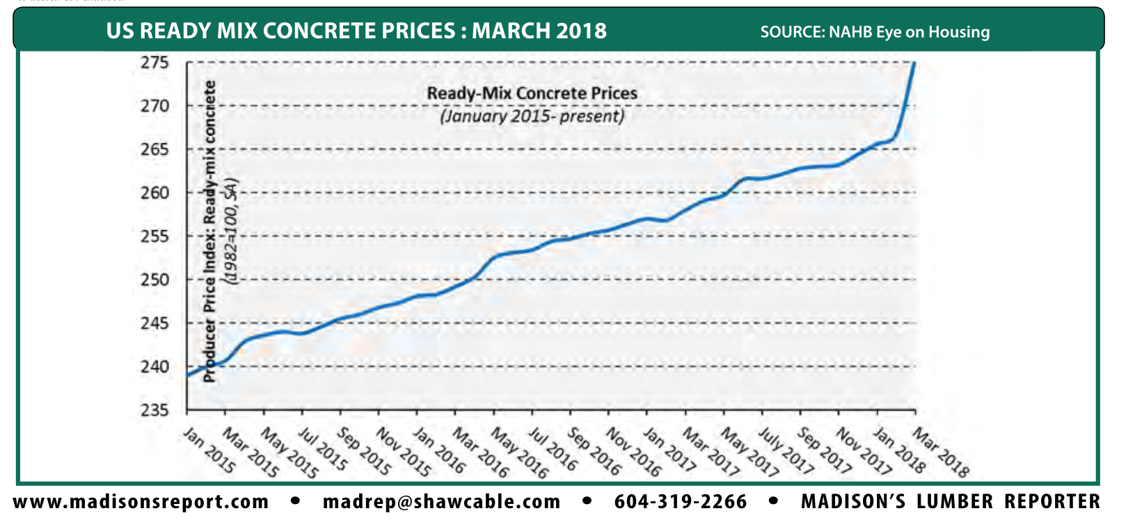 US Construction Materials Prices: March 2018