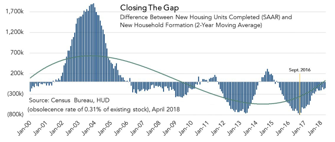 us housing starts home sales house prices inventory may 2018. Black Bedroom Furniture Sets. Home Design Ideas