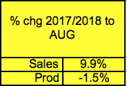 Canada Lumber Production Down, Sawmill Sales Up: August 2018