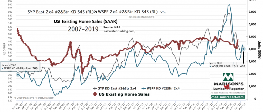 Lumber Prices vs Existing Home Sales: 2019