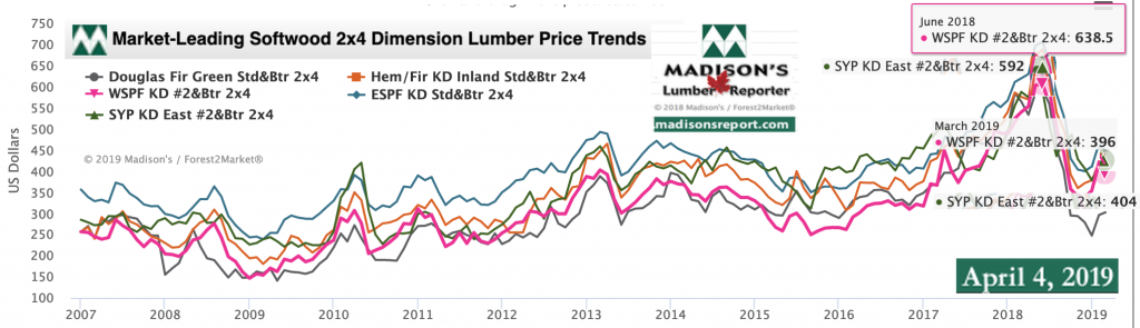Softwood Lumber Prices Settle Further Us February