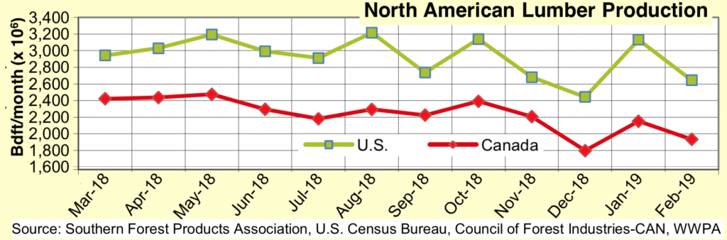 North America Softwood Lumber Production: Feb 2019