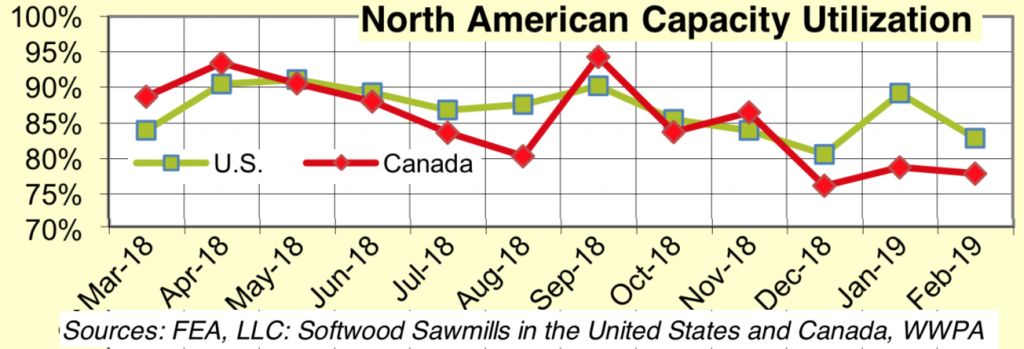 North America Sawmill Capaciaty Utilization Rates: Feb 2019