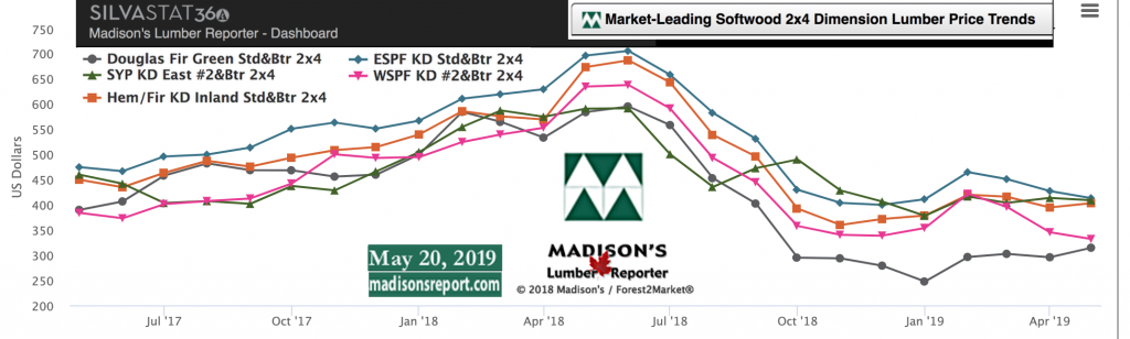 Softwood Lumber Movers & Shakers: green and KD Construction Framing Dimension Lumber Prices MAY 2019