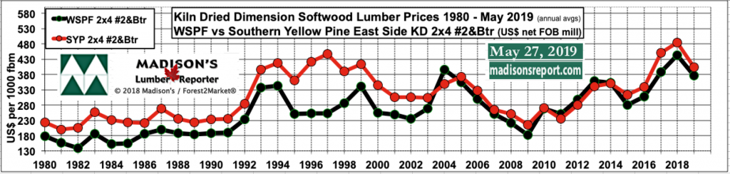 Western SPF and Southern Yellow Pine KD 2x4 #2&Btr dimension lumber prices 1980 - May 2019