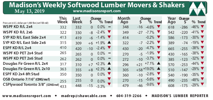Madison's Weekly Movers & Shakers Softwood Lumber and Panel Prices Chart MAY '19