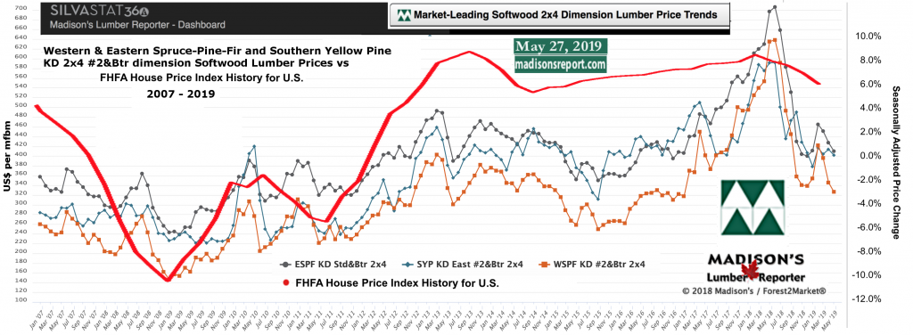 Benchmark Softwood Lumber Dimension Construction Framing Prices vs US FHFA House Price Index: 2019