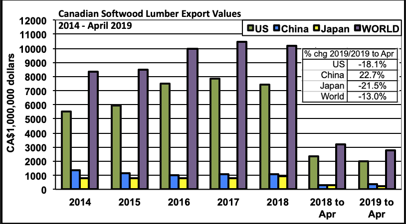 Canada Softwood Lumber Exports: April 2019