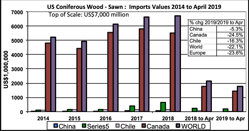 US Softwood Lumber Imports: April 2019