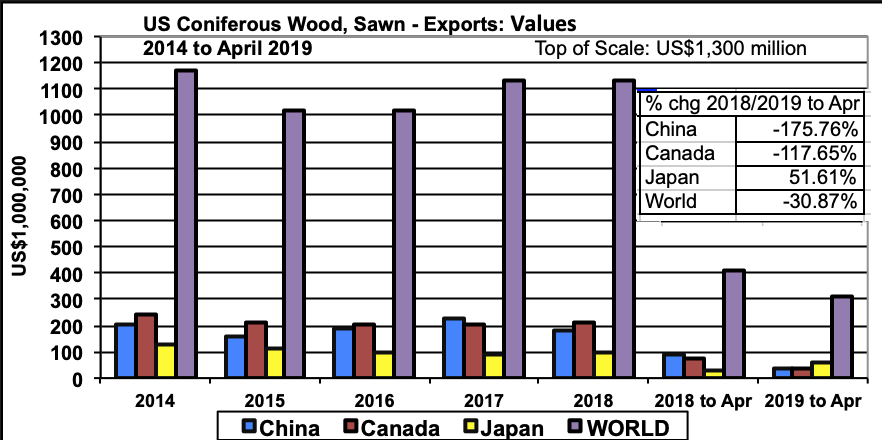 US Lumber Imports & Exports vs Softwood Lumber Prices: April