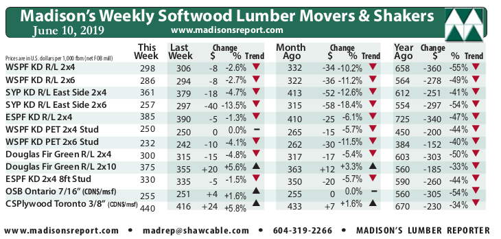 Madison's Weekly Movers & Shakers Softwood Lumber and Panel Prices Chart JUNE '19