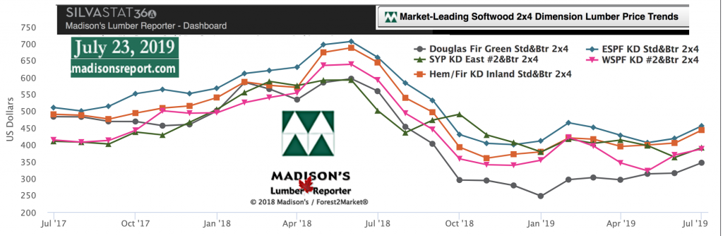Softwood Lumber Movers & Shakers: green and KD Construction Framing Dimension Lumber Prices JULY 2019