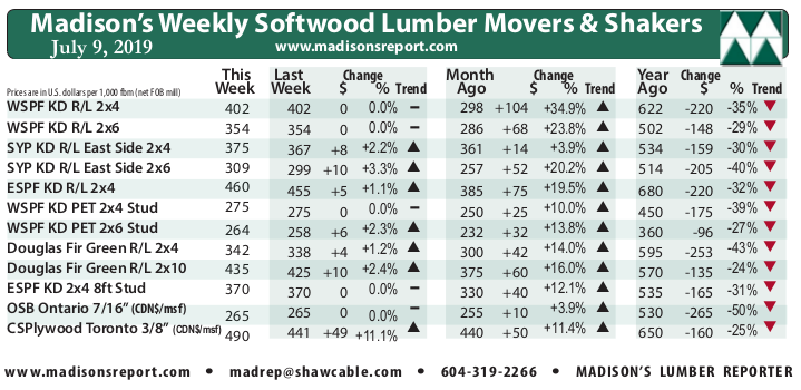 Madison's Weekly Movers & Shakers Softwood Lumber and Panel Prices Chart JULY '19