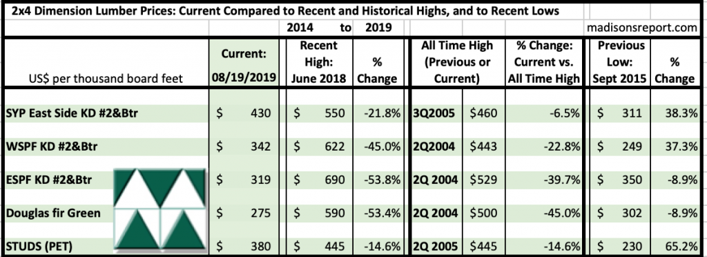 Madison's Historical Softwood Dimension Lumber Price Comparison Table AUG 2019