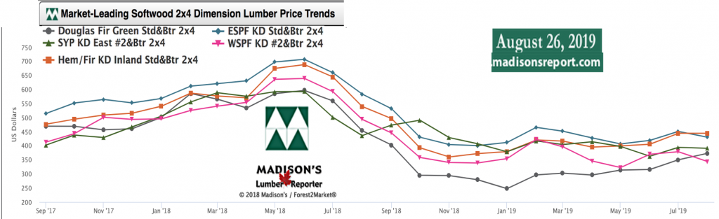 Softwood Lumber Movers & Shakers: green and KD Construction Framing Dimension Lumber Prices AUG 2019