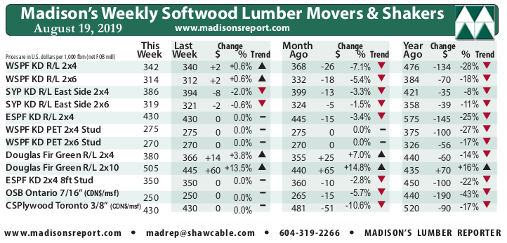 Madison's Weekly Movers & Shakers Softwood Lumber and Panel Prices Chart AUG '19