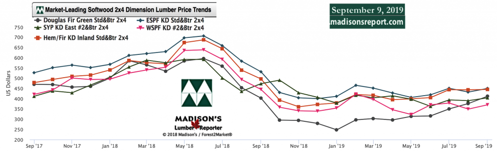 Softwood Lumber Movers & Shakers: green and KD Construction Framing Dimension Lumber Prices SEPT 2019