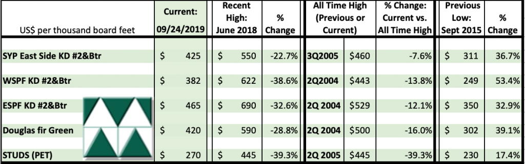 Madison's Historical Softwood Dimension Lumber Price Comparison Table SEPT 2019