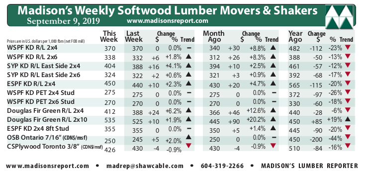 Madison's Weekly Movers & Shakers Softwood Lumber and Panel Prices Chart SEPT '19