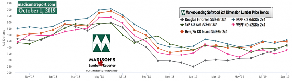 Softwood Lumber Movers & Shakers: green and KD Construction Framing Dimension Lumber Prices OCT 2019