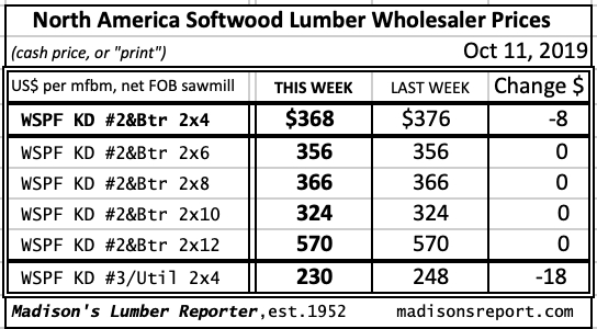 Western Spruce KD 2x4 to 2x12 #2&Btr prices OCT 2019
