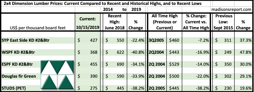 Madison's Historical Softwood Dimension Lumber Price Comparison Table OCT 2019