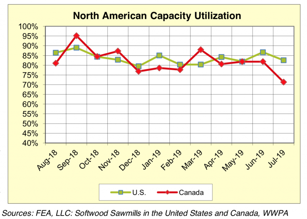 North America Softwood Lumber Production: July 2019
