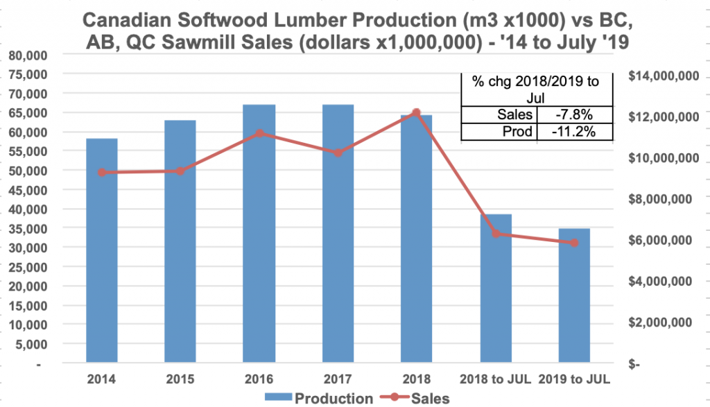 Canada Softwood Lumber Production and Sawmill Sales: July 2019