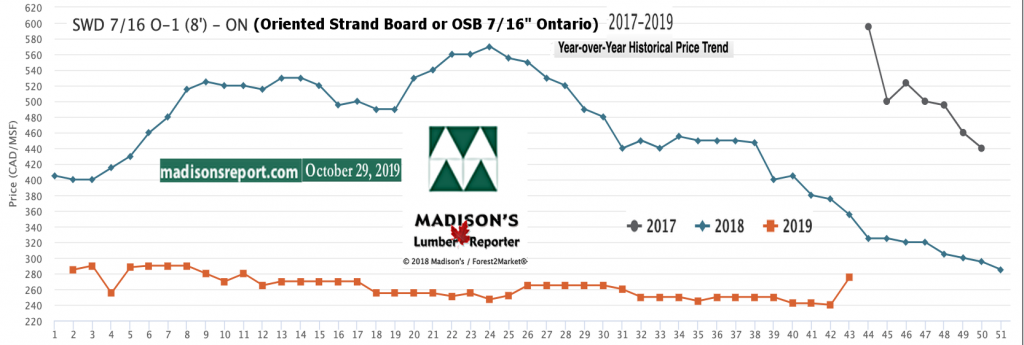 Oriented Strand Board Ontario price graph Oct 2019