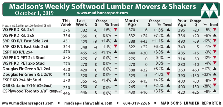 Madison's Weekly Movers & Shakers Softwood Lumber and Panel Prices Chart OCT '19