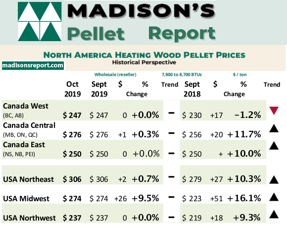 Madison's Heating Wood Pellet Prices: OCT 2019