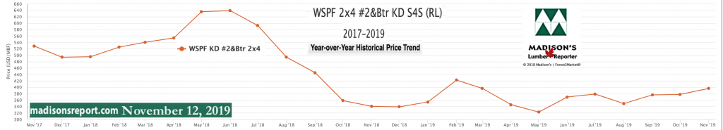 Western Spruce KD 2x4 #2&Btr prices Nov 2019