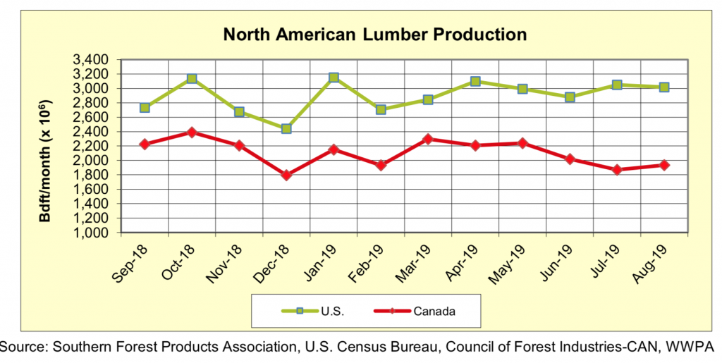 North America Softwood Lumber Production: Aug 2019