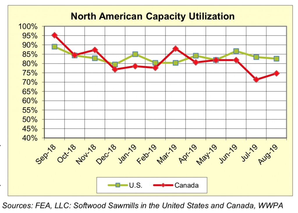 North America Sawmill Capaciaty Utilization Rates: Aug 2019