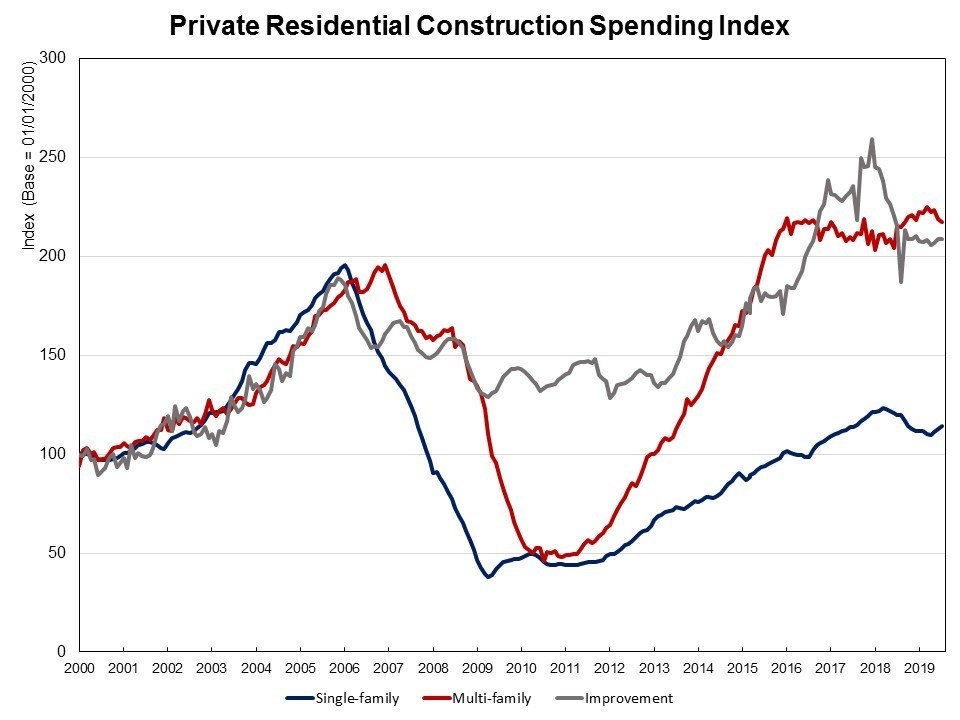 US Private Residential Construction Spending: Oct 2019