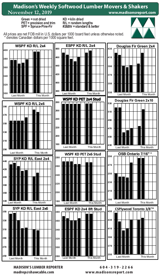 Madison's Weekly Movers & Shakers Softwood Lumber and Panel Prices Chart NOV '19