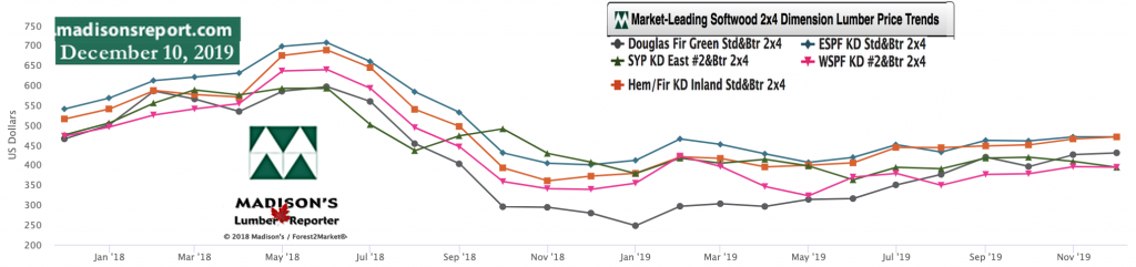 Softwood Lumber Movers & Shakers: green and KD Construction Framing Dimension Lumber Prices DEC 2019