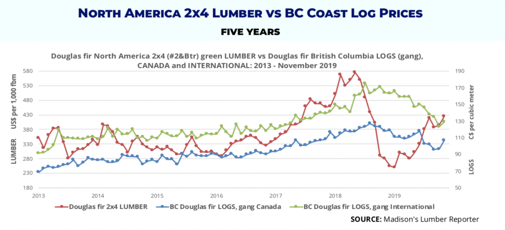 BC Coast Log Prices vs Lumber Prices: Douglas Fir Gang logs and Douglas Fir 2x4s December 2019