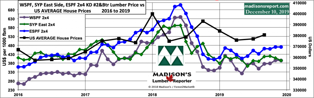 WSPF-SYP-ESPF-2x4-Lumber-Price vs US-House Prices: Average 2016-2019
