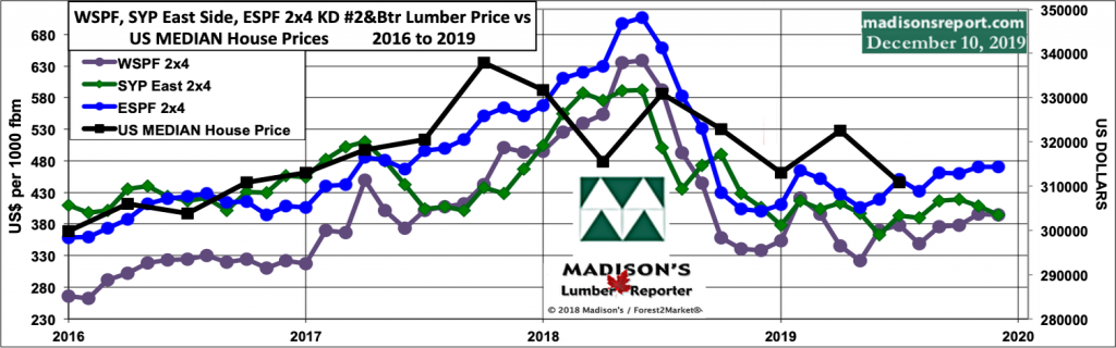 WSPF-SYP-ESPF-2x4-Lumber-Price vs US-House Prices: Median 2016-2019