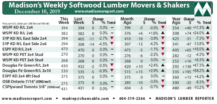 Madison's Weekly Movers & Shakers Softwood Lumber and Panel Prices Chart DEC 19