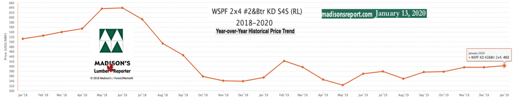 Western Spruce KD 2x4 #2&Btr prices Jan 2020