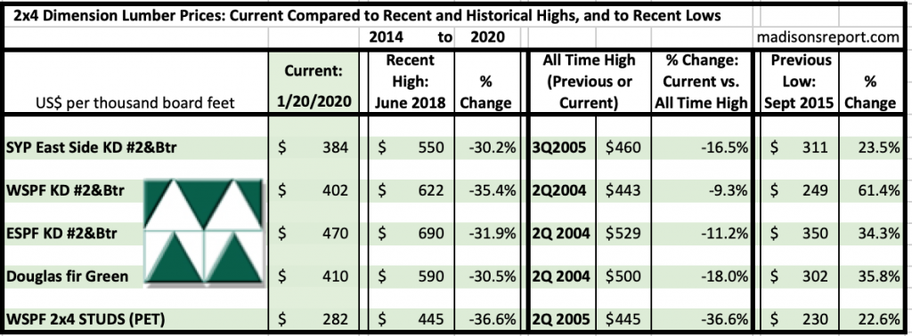 Madison's Historical Softwood Dimension Lumber Price Comparison Table JAN 2020