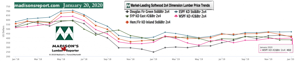 Softwood Lumber Movers & Shakers: green and KD Construction Framing Dimension Lumber Prices JAN 2020